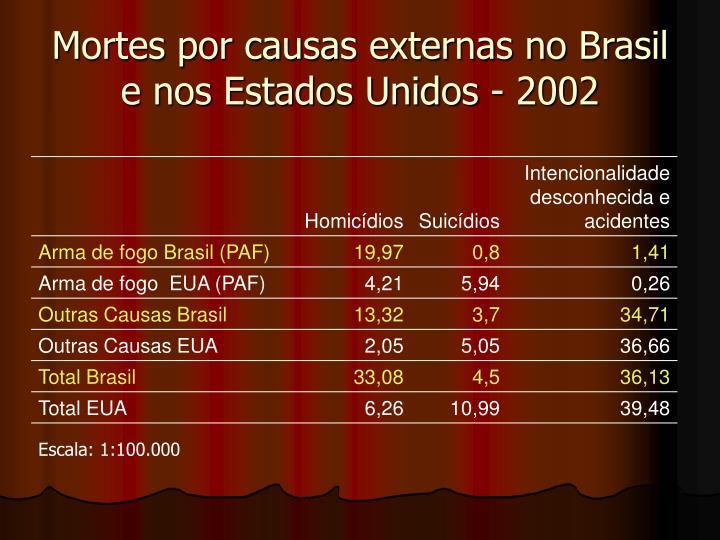 Mortes por causas externas no Brasil e nos Estados Unidos - 2002