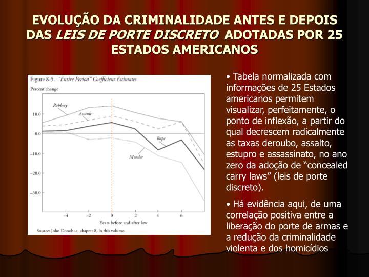 EVOLUÇÃO DA CRIMINALIDADE ANTES E DEPOIS DAS