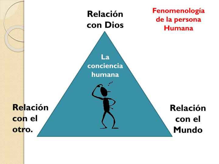Fenomenología de la persona Humana