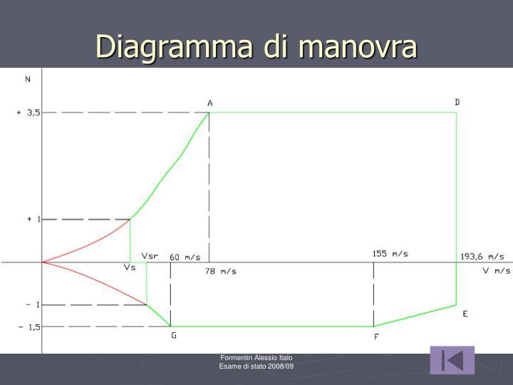 Diagramma di manovra