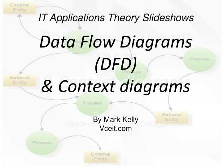 Ppt it applications theory slideshows data flow diagrams dfd data flow diagrams dfd ccuart Gallery