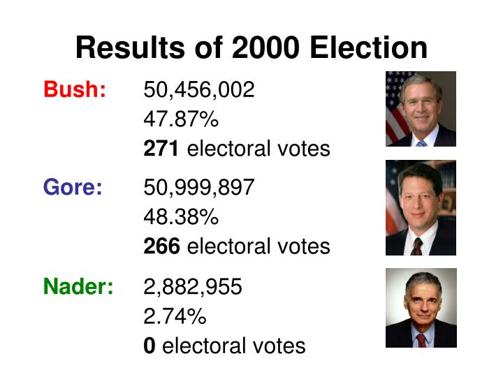 Results of 2000 Election