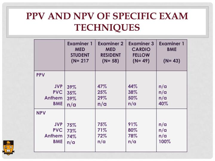 PPV and NPV of Specific Exam Techniques