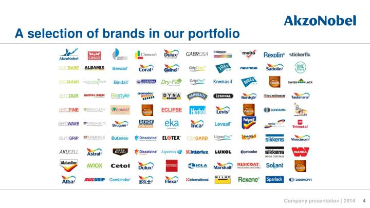A selection of brands in our portfolio