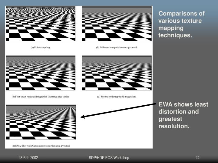 Comparisons of various texture mapping techniques.
