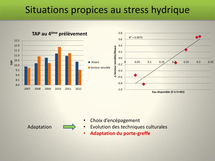 Situations propices au stress hydrique1