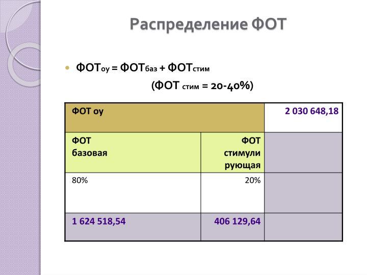 Распределение ФОТ
