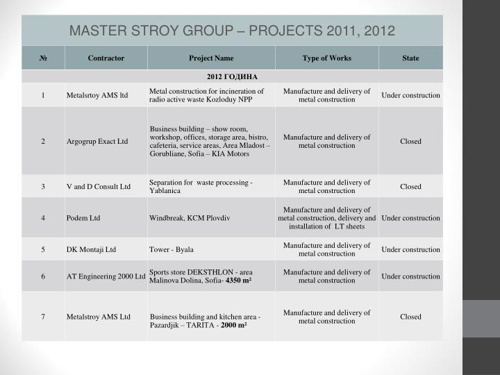 MASTER STROY GROUP