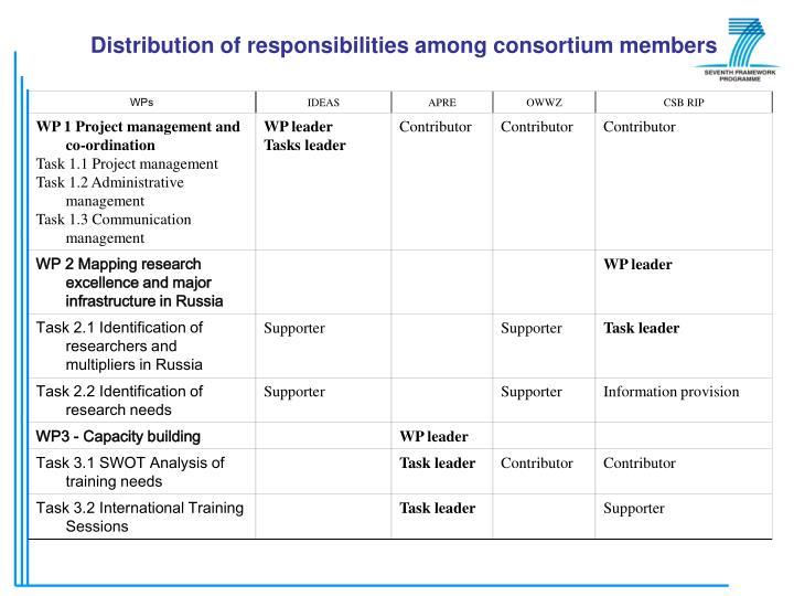 Distribution of responsibilities among consortium members
