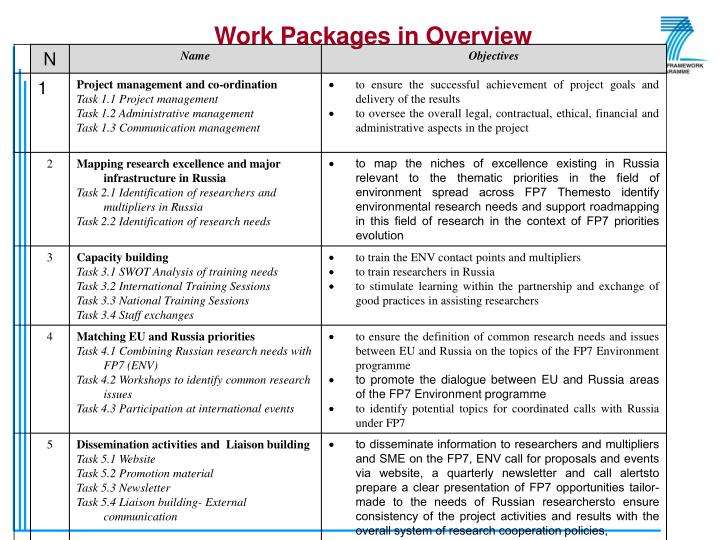 Table 1 - E-URAL Work Packages in Overview