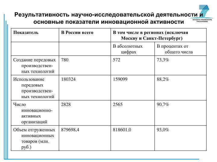 Результативность научно-исследовательской деятельности и основные показатели инновационной активности