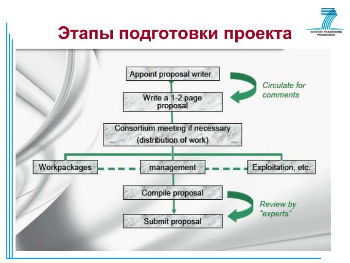 Этапы подготовки проекта