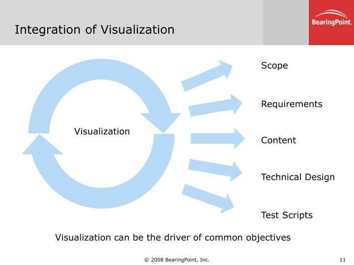 Integration of Visualization