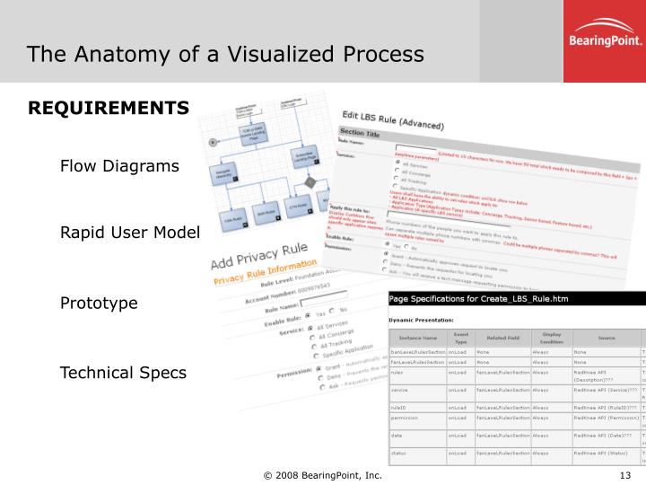 The Anatomy of a Visualized Process