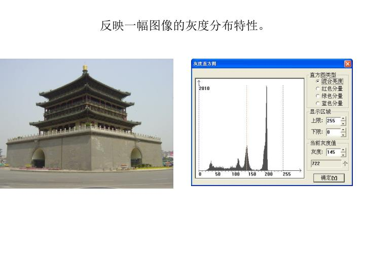 反映一幅图像的灰度分布特性。