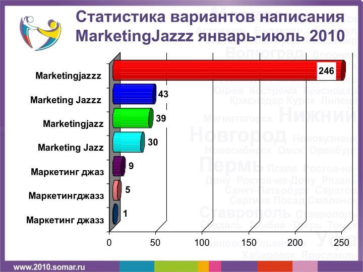 Статистика вариантов написания
