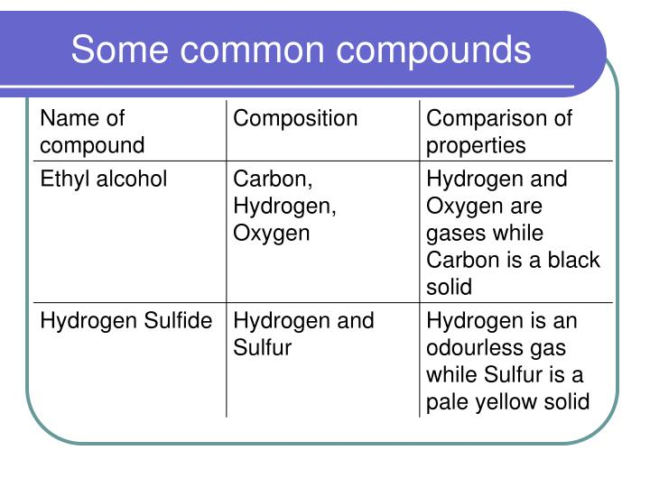 Some common compounds