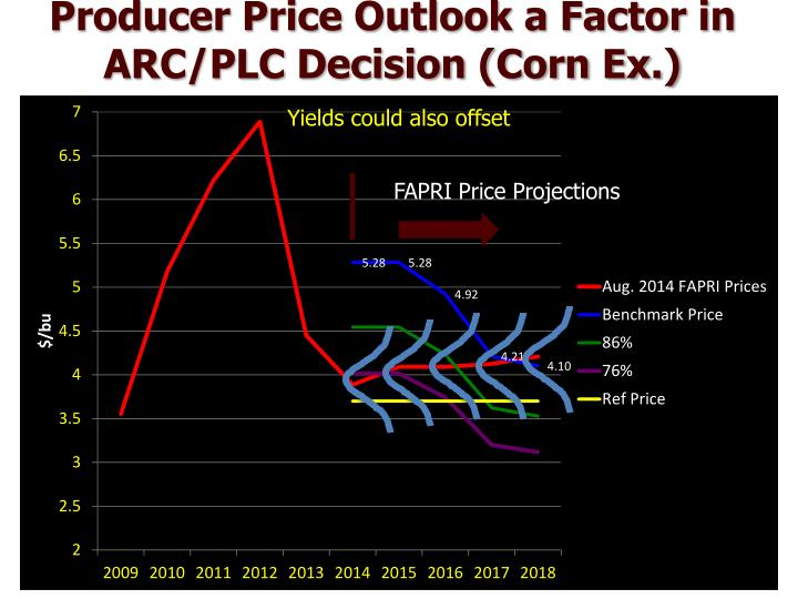 Producer Price Outlook a Factor in ARC/PLC Decision (Corn Ex.)