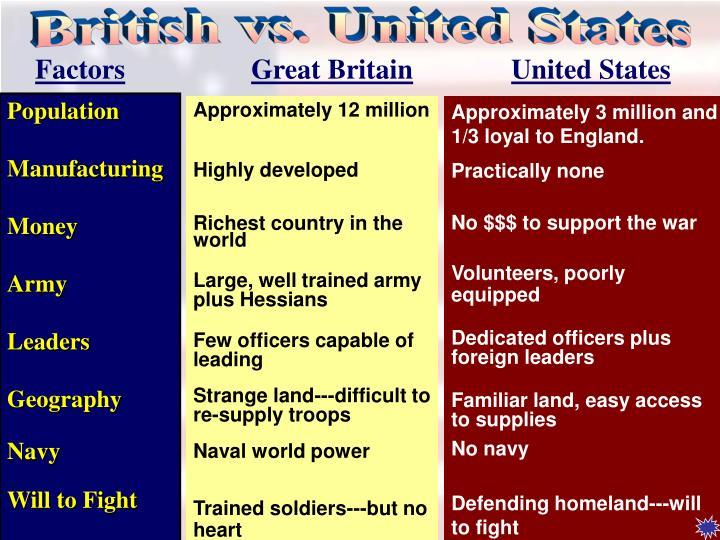 British vs. United States