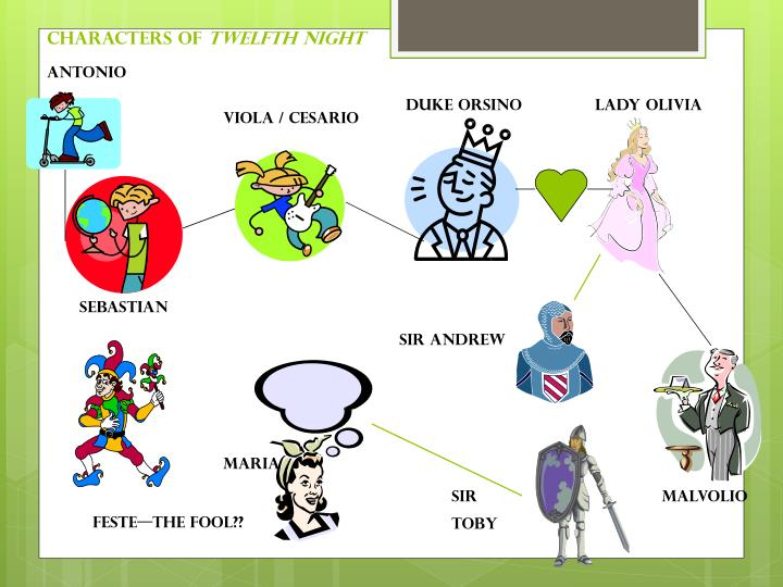 a short introduction to the main characters of shakespeares play twelfth night Themes are central to understanding twelfth night as a play and identifyi  major themes major symbols and  most of the characters in twelfth night are in a .