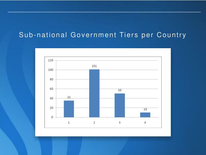 Sub-national Government Tiers per Country