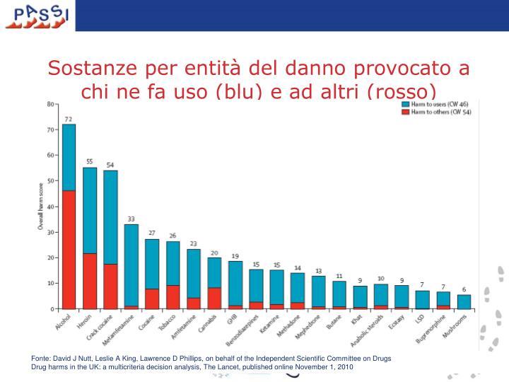 Sostanze per entità del danno provocato a chi ne fa uso (blu) e ad altri (rosso)