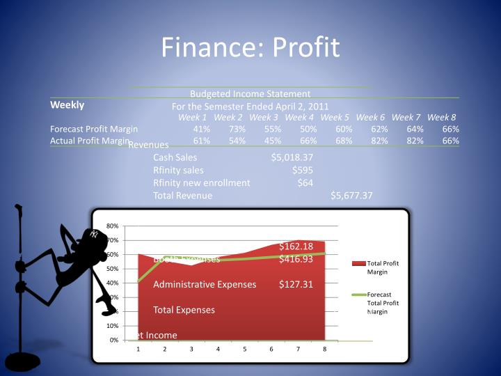 Finance: Profit