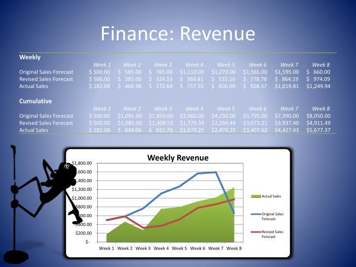 Finance: Revenue