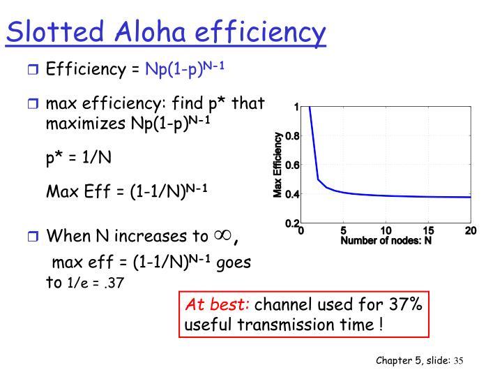 Efficiency =