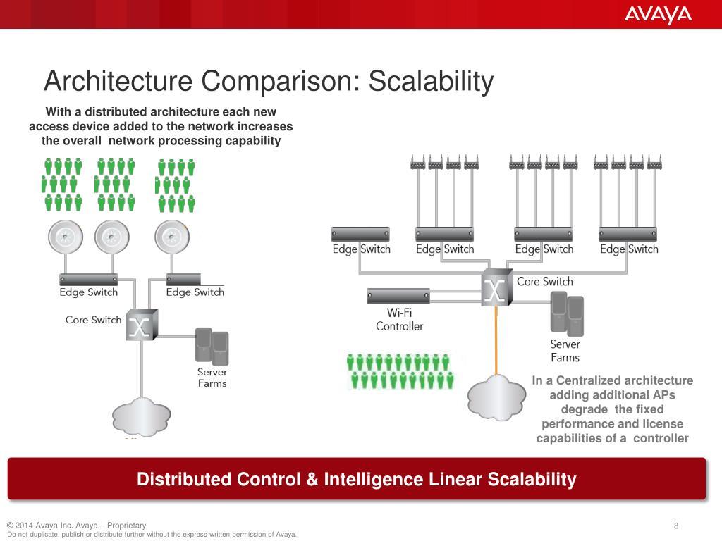 PPT - Enterprise Wireless Solutions: Controller-based vs