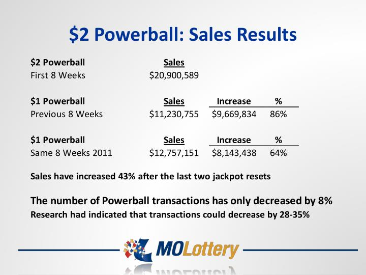 $2 Powerball: Sales Results