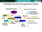suragrid access management model