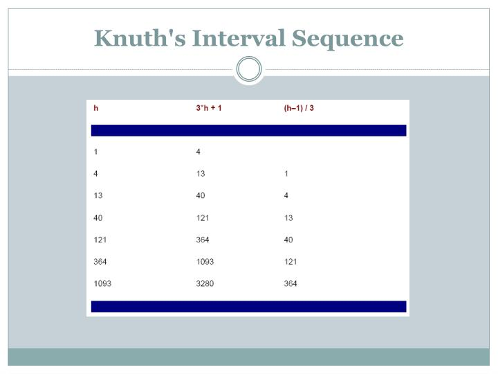 Knuth's Interval Sequence