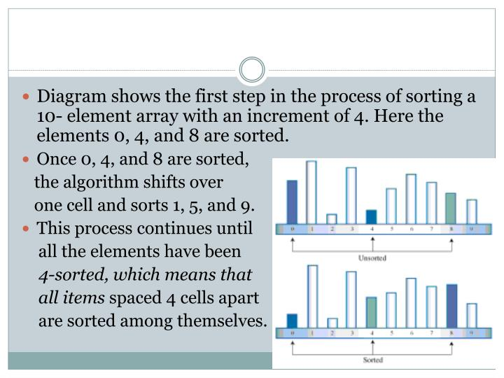 Diagram shows the first step in the process of sorting a 10- element array with an increment of 4. Here the elements 0, 4, and 8 are sorted.