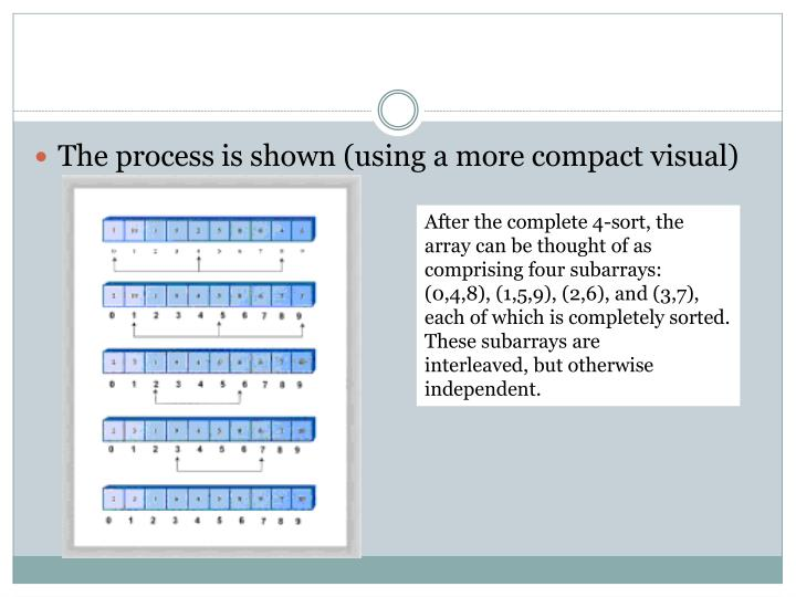 The process is shown (using a more compact visual)