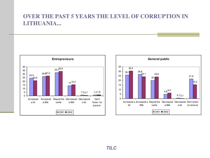 OVER THE PAST 5 YEARS THE LEVEL OF CORRUPTION IN LITHUANIA...