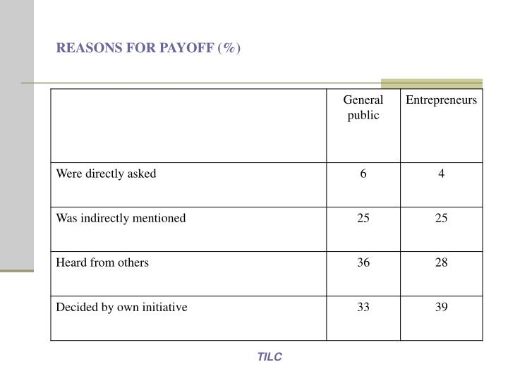 REASONS FOR PAYOFF (%)