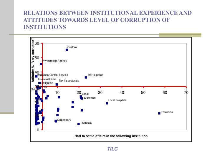 RELATIONS BETWEEN INSTITUTIONAL EXPERIENCE AND ATTITUDES TOWARDS LEVEL OF CORRUPTION OF INSTITUTIONS