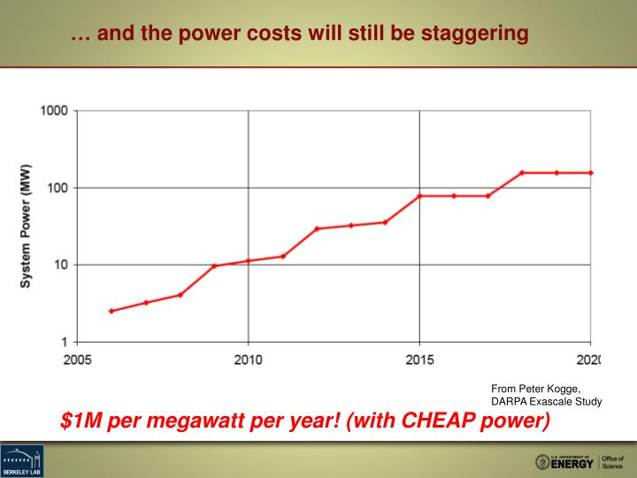 … and the power costs will still be staggering