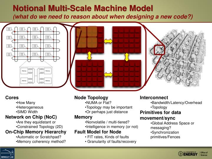 Notional Multi-Scale