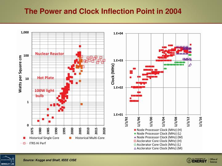 The Power and Clock Inflection Point in 2004