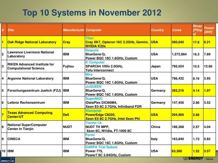 Top 10 Systems in November 2012