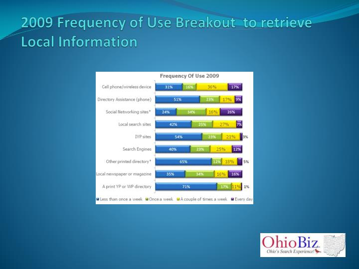 2009 Frequency of Use Breakout  to retrieve Local Information