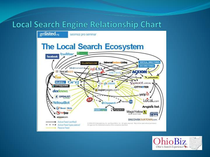 Local Search Engine Relationship Chart