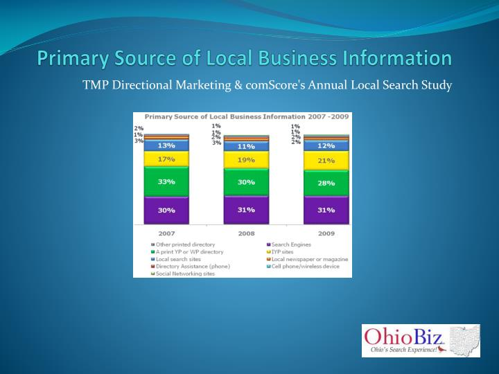 Primary Source of Local Business Information