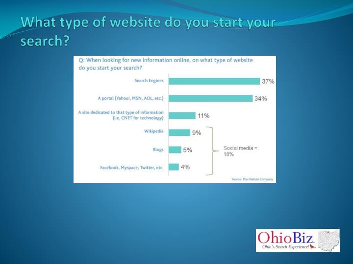 What type of website do you start your search?