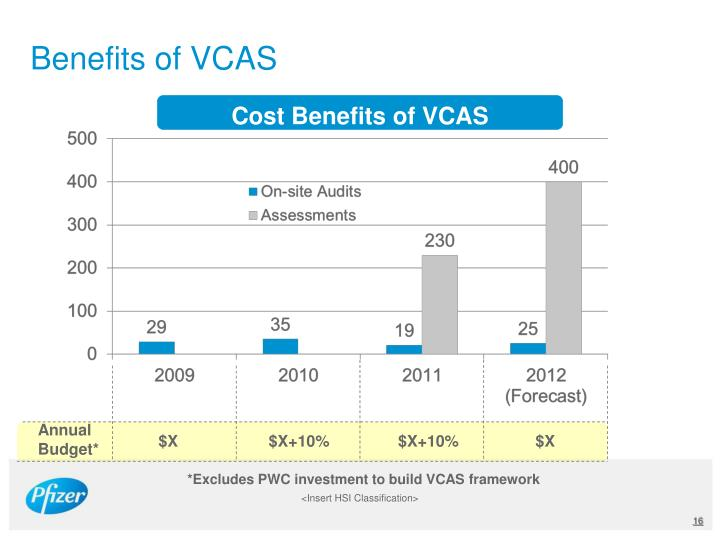 Benefits of VCAS