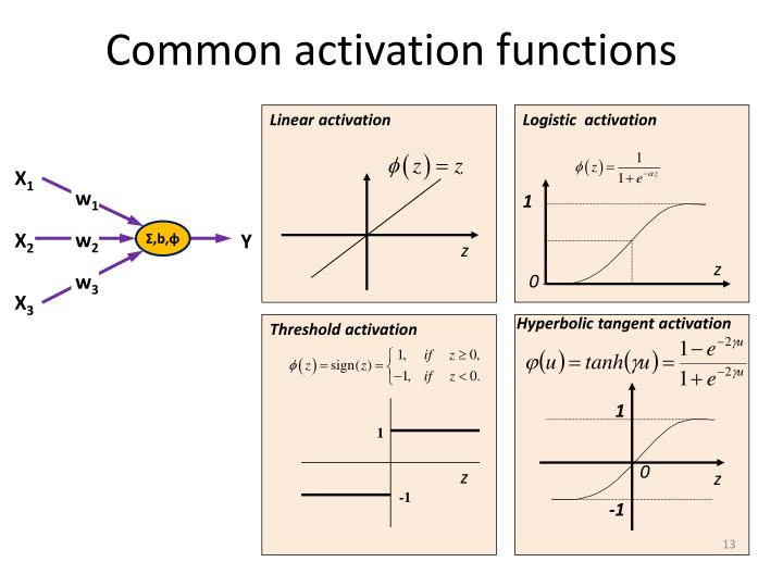 Common activation functions