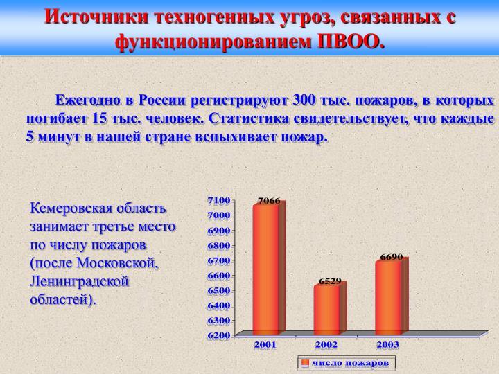 Источники техногенных угроз, связанных с функционированием ПВОО.