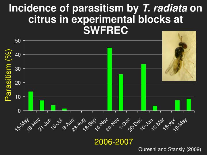 Incidence of parasitism by